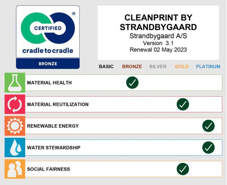 Cradle To Cradle Scorecard for Strandbygaard Trykkeri